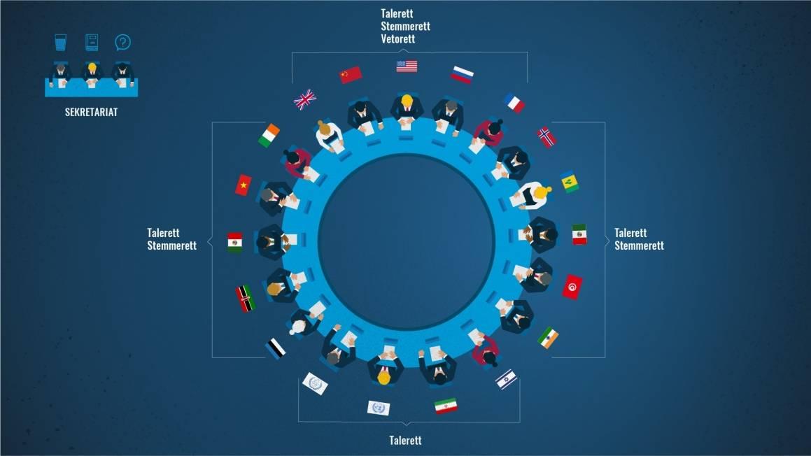 Oversikt over hvem som har talerett, stemmerett og vetorett i rollespillet om Iran. Ill:FN-sambandet