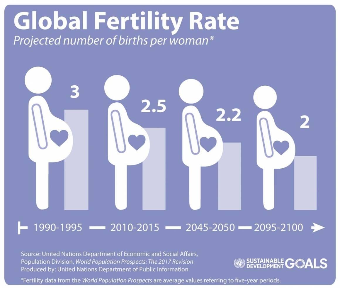 Bildet viser utviklingen i antall barnefødsler per kvinne. Kilde: UN DESA Population Prospects 2017