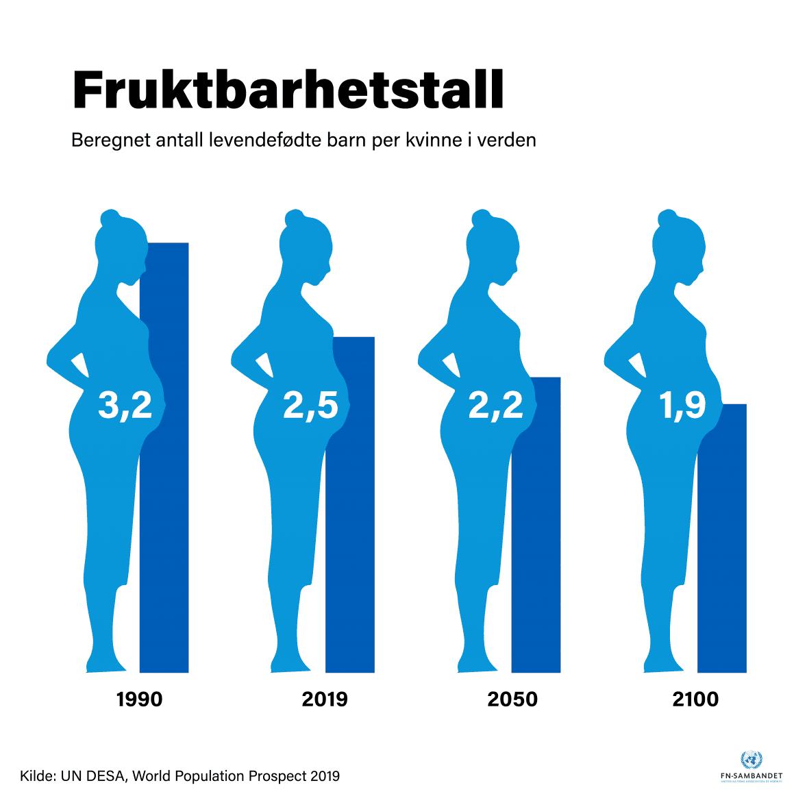 Figuren viser nedgangen i antall levendefødte barn per kvinne fra 3,2 i 1990, 2,5 i 2019, til beregnet 2,2 i 2050 og 1,9 i år 2100. Kilde: FNs befolkningsfond (UN DESA Population Prospects 2019)