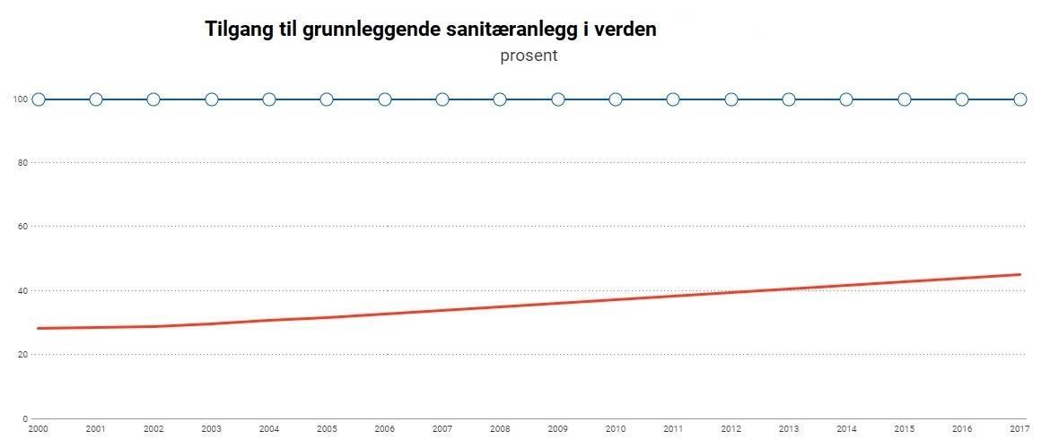 En graf som viser at i 2017 var det 44% som hadde tilgang til grunnleggende sanitæranlegg. kilde: SDG database