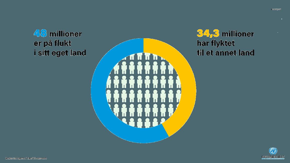 48 millioner varpå flukt i sitt eget land, og 34, 3 millioner haddeflyktet til et annet land- ved utgangen av 2020. Grafikk: Ida J. Thinn/ FN-sambandet