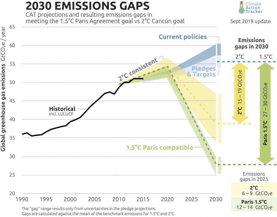 Grafen viser gapet mellom klimagassutslipp slik de vil bli hvis vi fortsetter som i dag, det som er lovet i Parisavtalen, og hvor store kutt som faktisk må til for å nå 1,5-gradersmålet. Kilde: Climate Action Tracker, september 2019