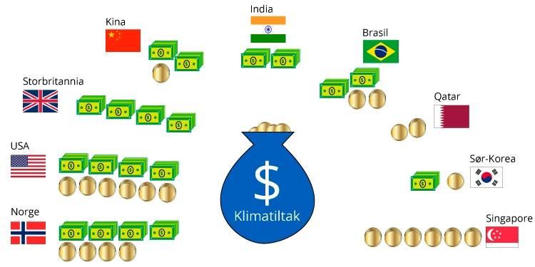 Rike land putter mer penger i pengesekken enn fattige land. Grafikk: FN-sambandet