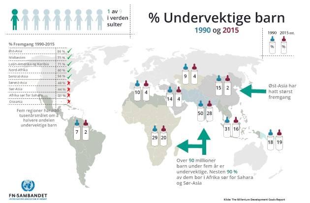 Infografikk: Undervektige barn