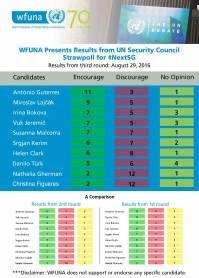 WFUNA resultater etter tredje avstemning.