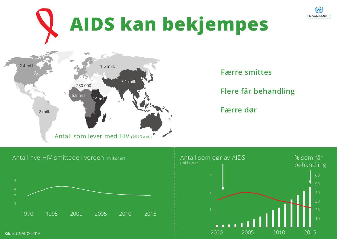 hiv aids behandling