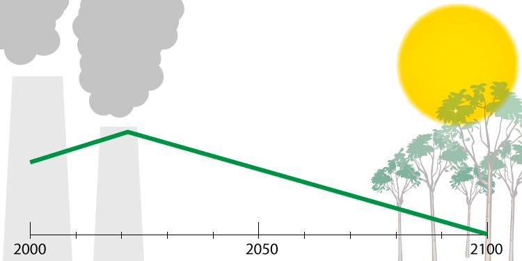 Graf som viser at utslippene skal gå ned mot null i 2100. Grafikk: FN-sambandet